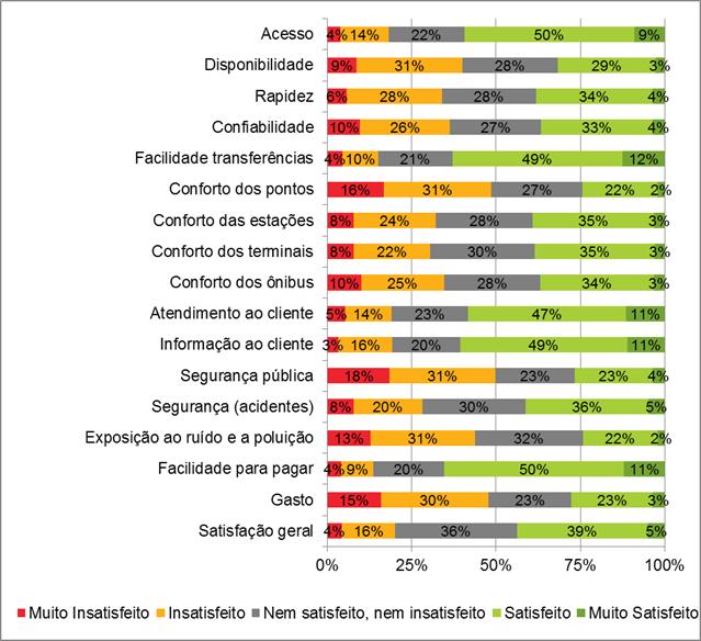 Quali nibus pesquisa de satisfa o wri brasil cidades for Interno b 187